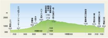標準登山時間.jpg